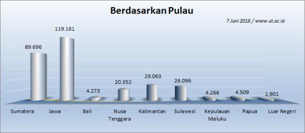 Jumlah_Mahasiswa_UT_7Juni2016_Pulau